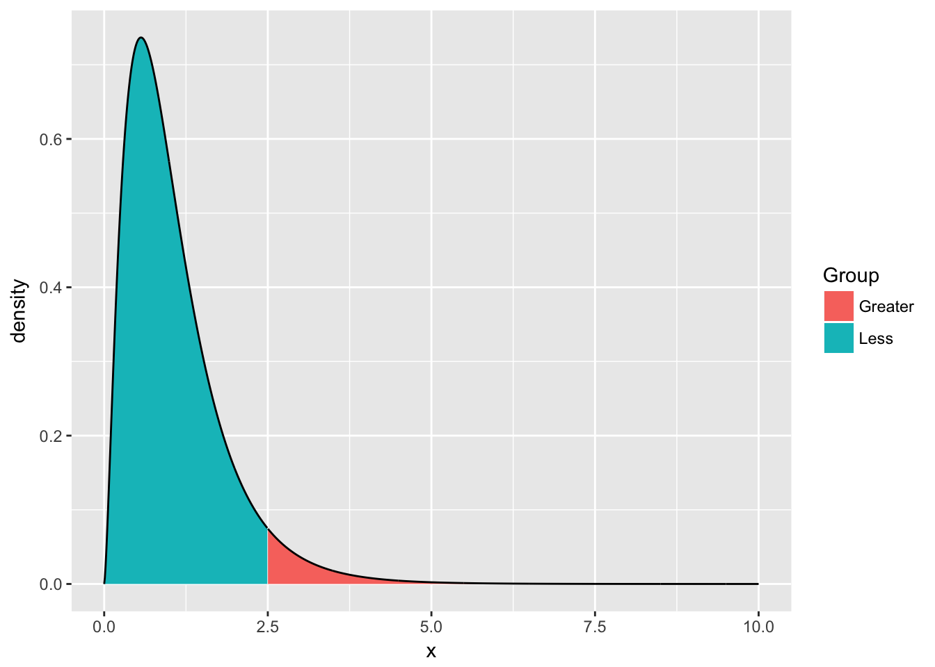 A Sufficient Introduction to R